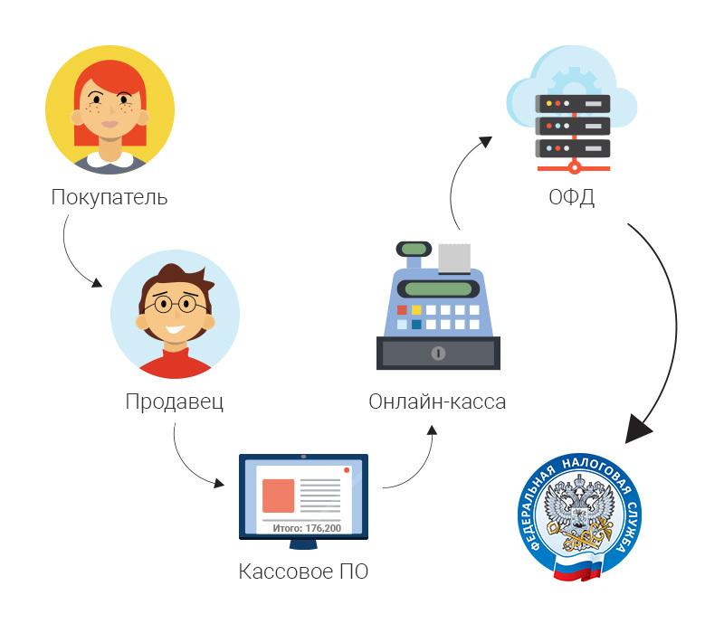 Онлайн-кассы в Севастополе Продажа онлайн касс