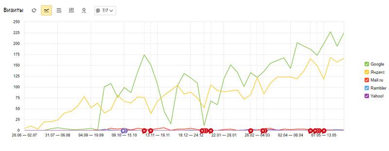 График посещаемости сайта, занимающегося SEO