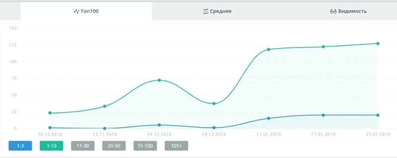Рост запросов по Краснодару (3 месяца)