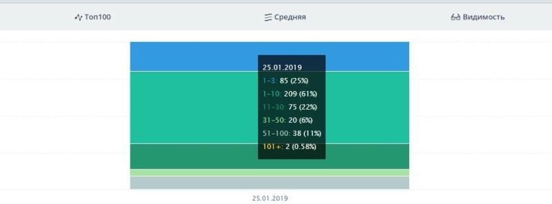 Симферополь на 25.01