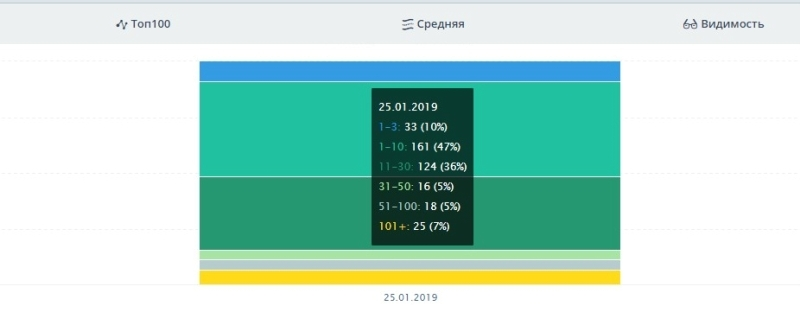 Нижний Новгород на 25.01