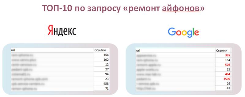 Сравнение ссылочной массы сайтов в ТОП-10 Яндекса и Google по запросу